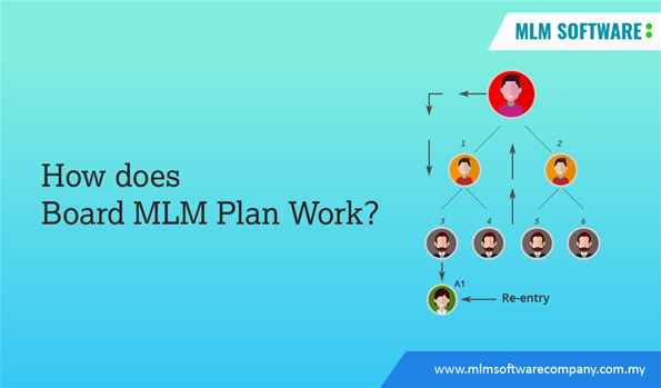 How does Board MLM Plan Work?-MLM software company malaysia